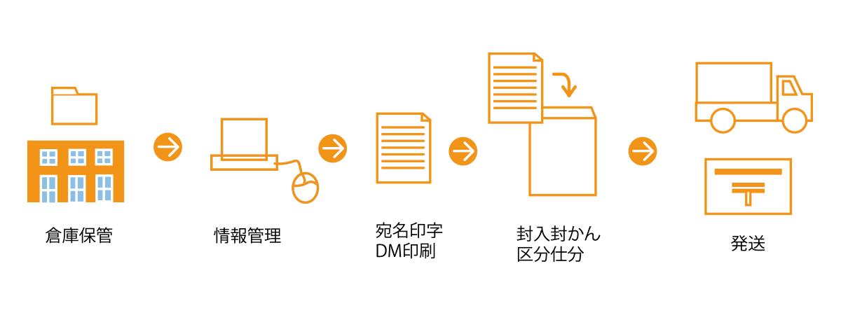 技ありダイレクトメール発行術